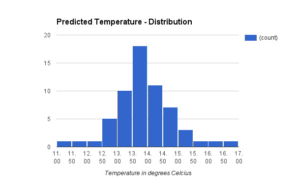 Predicted Temperature Distribution