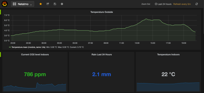 Netatmo Grafana dashboard big