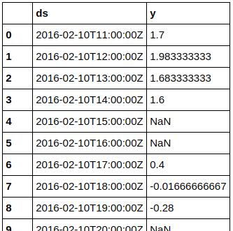 2017-02-26 Prophet - Input dataframe start.png